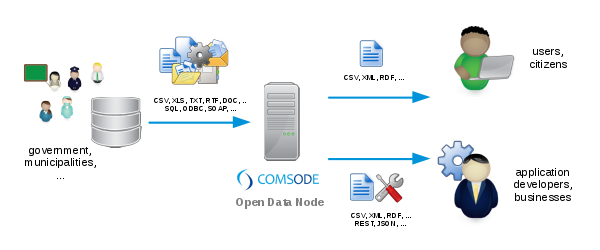Scheme of basic Open Data Node use-case